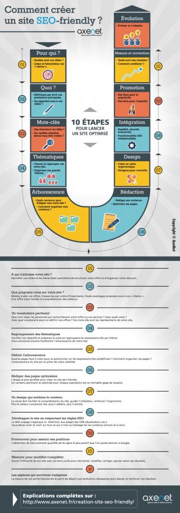 10-etapes-pour-créer-un-site-seo-friendly