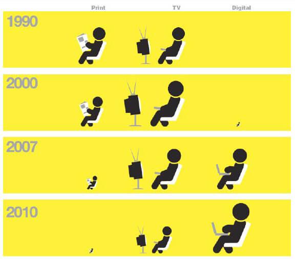 evolution-internaute-media-webmarketing